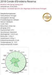 Conde de Ervideira Reserva Weisswein 2018 750ml